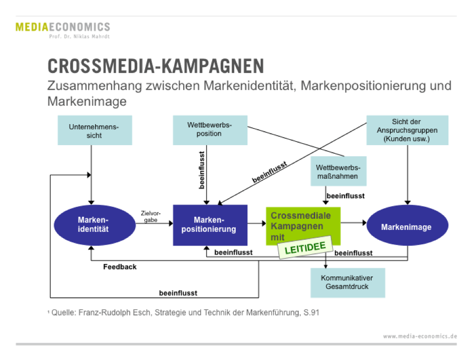 Crossmedia_Kampagnen