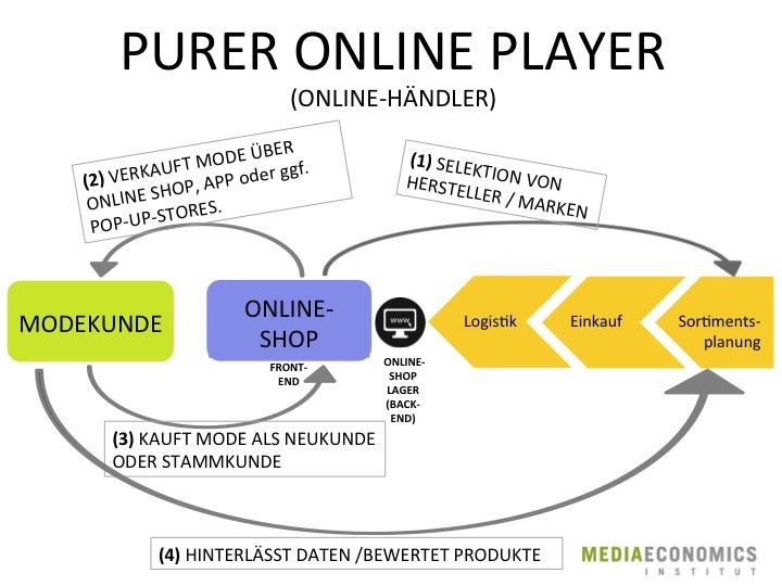 CS_Online-Shop_Geschäftsmodell