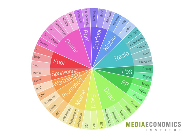 Crossmedia_Kommunikationsmix_Streuplan_MEI_Mediamix_2016