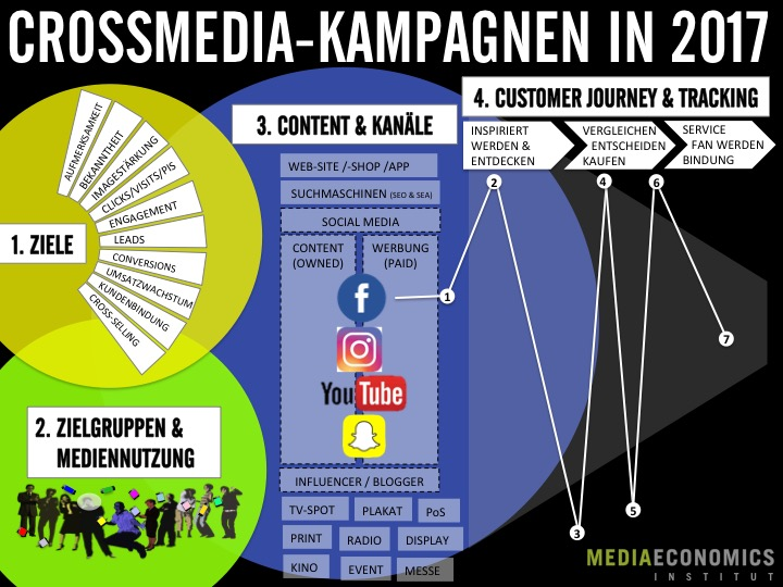 Crossmedia_Strategie_2017_Mahrdt