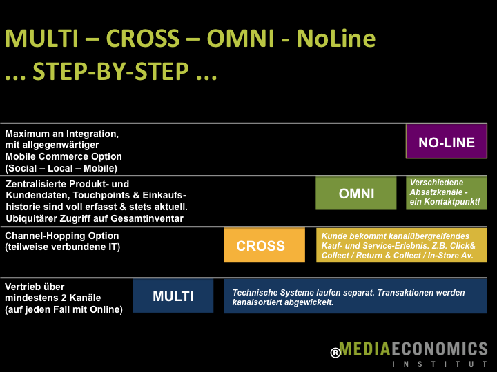 Multi-Channel-Cross-Channel-Omni-Channel
