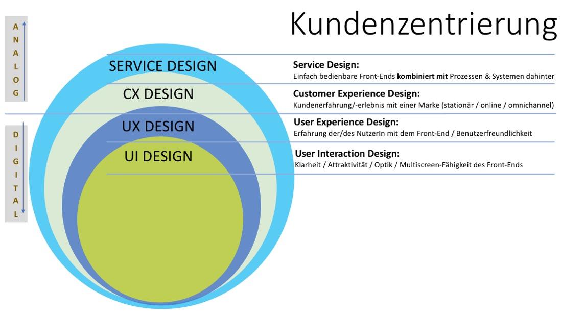 Kundenzentrierung_Definition_Customer_Centricity